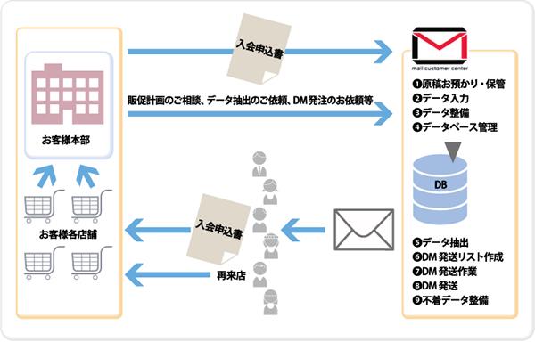 データ処理・データメンテナンス